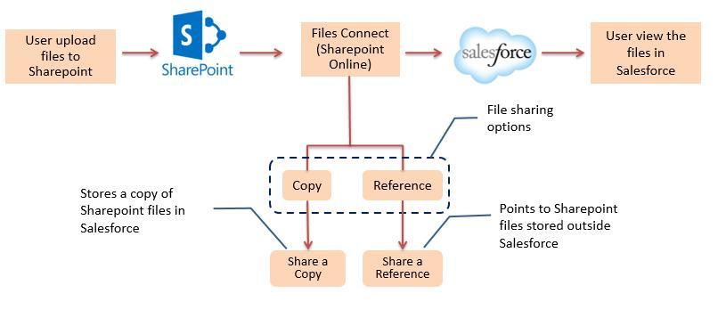 blog sharepoint1