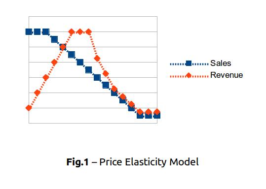 Price Elasticity Model