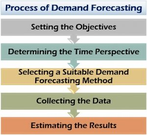 Process of Demand Forecasting