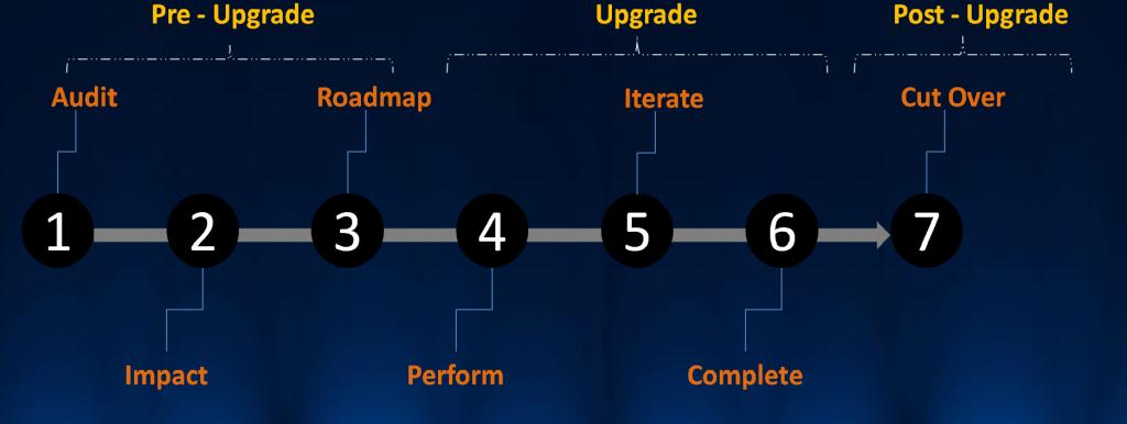 Pentah0 Upgrade